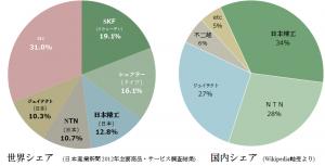 %E3%83%99%E3%82%A2%E3%83%AA%E3%83%B3%E3%82%B0%E3%82%B7%E3%82%A7%E3%82%A2%E5%9B%B3