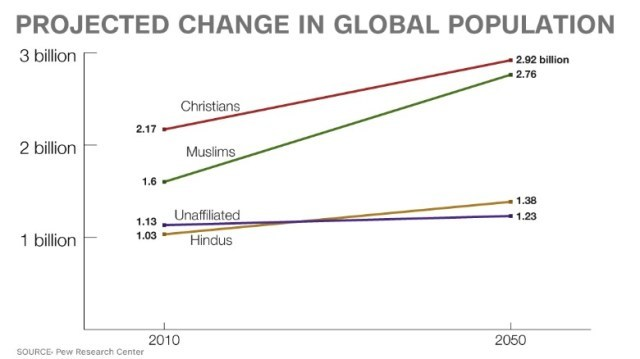 chart-projected-religion-growth-exlarge-169
